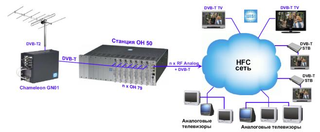 трансмодулятор DVB-T2 в