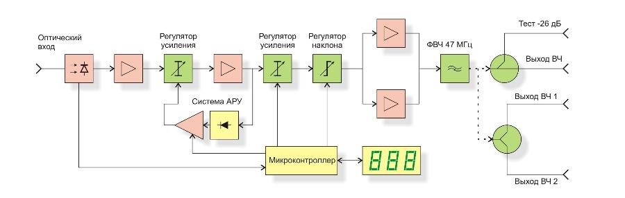 Структурная схема приёмника оптического SHO 210A-E